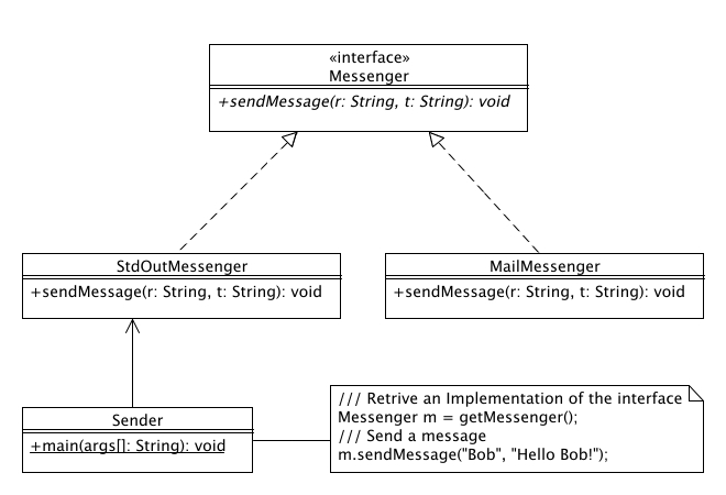 Engineering Documentation Best Practices : Interface diagram example wiring
