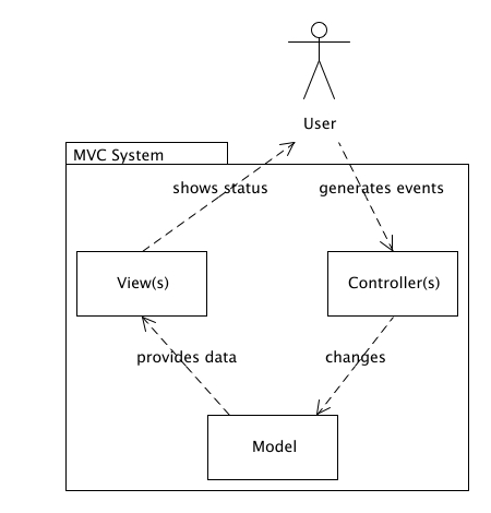 Best Practice Software Engineering Model View Controller