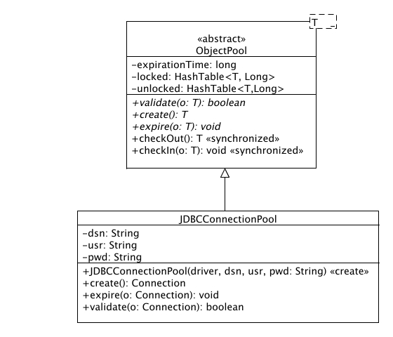 Best practice software engineering object pool for Object pool design pattern java