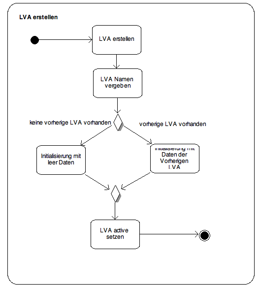 best practice software engineering  activity diagram